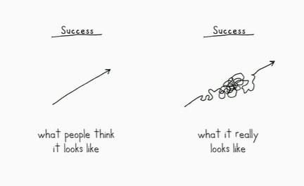 martin success